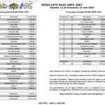 classement raid INP 2007