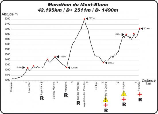 profil Marathon